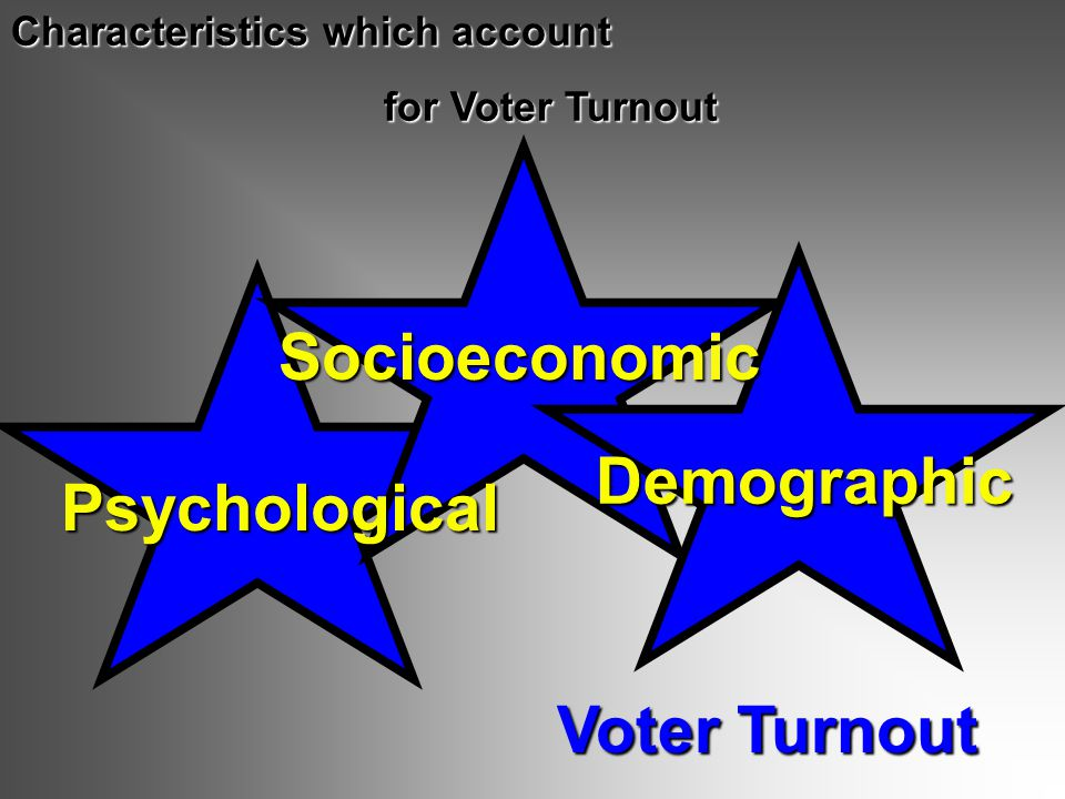 Voter Turnout Characteristics which account for Voter Turnout Demographic Socioeconomic Psychological