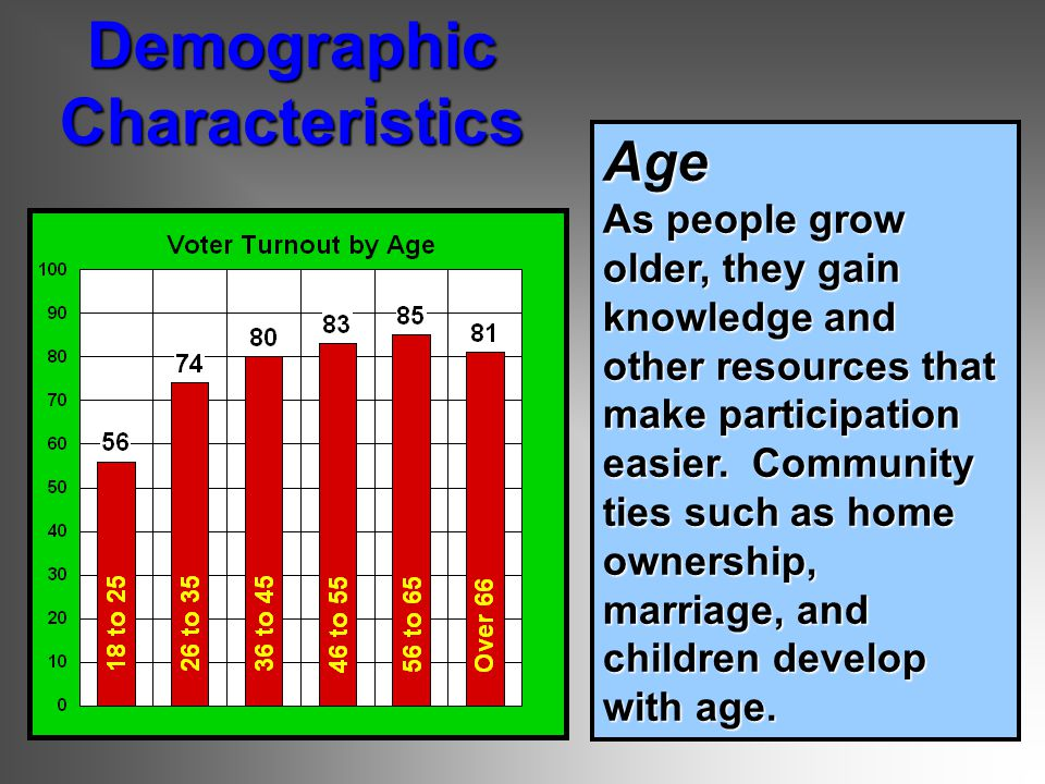 Age As people grow older, they gain knowledge and other resources that make participation easier.