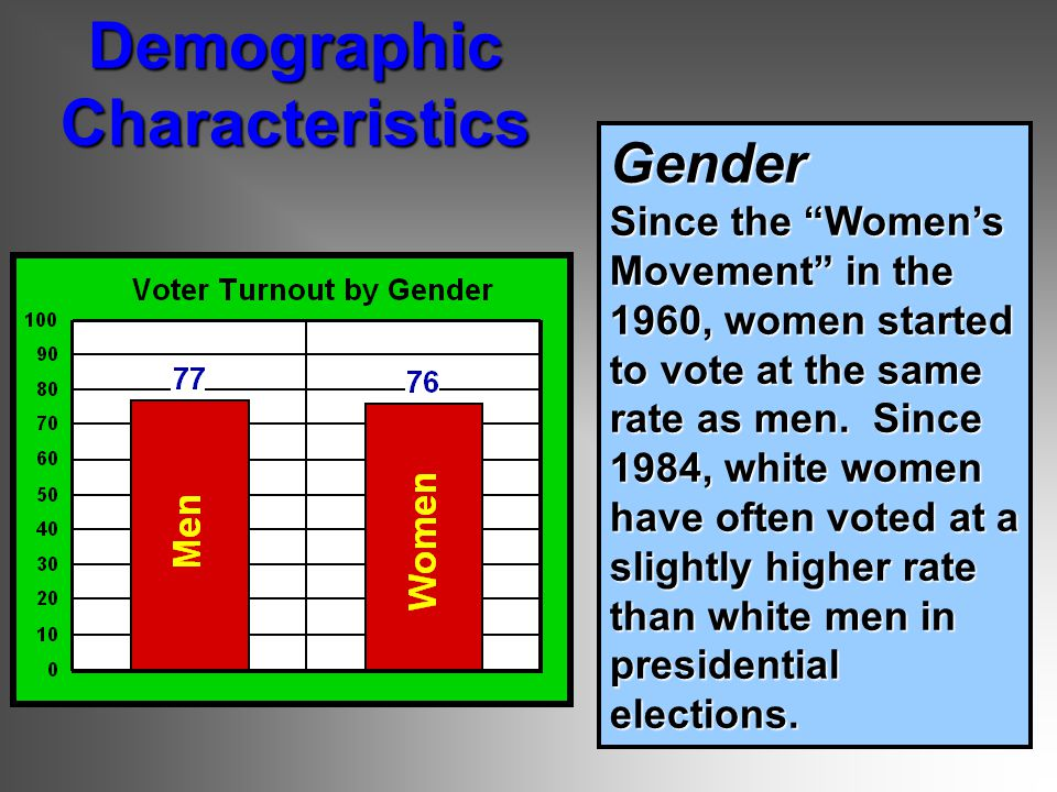 Gender Since the Women's Movement in the 1960, women started to vote at the same rate as men.