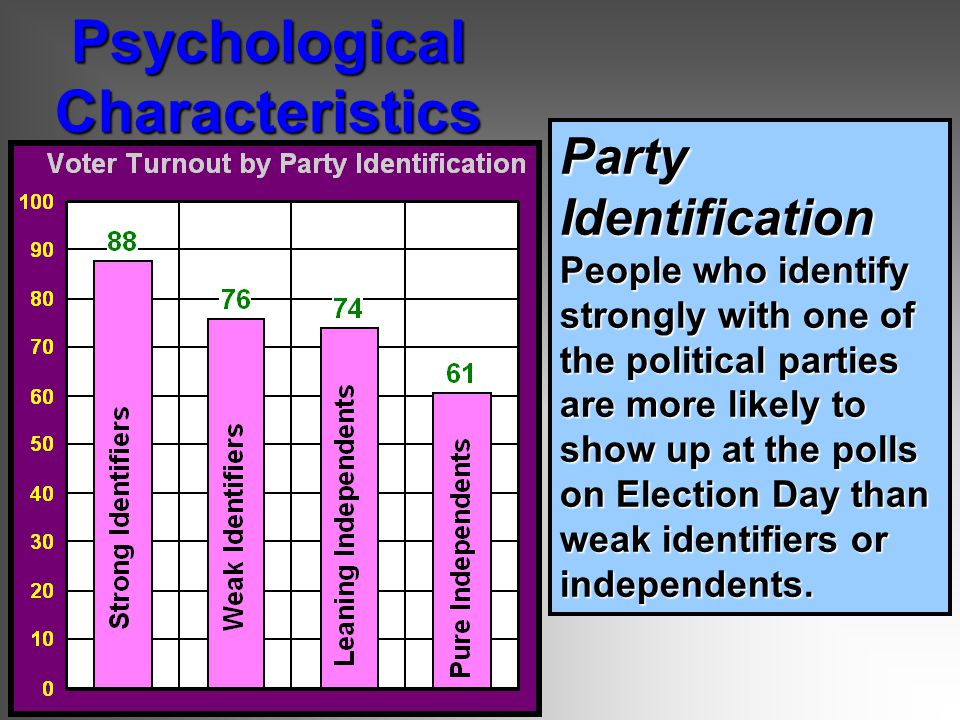 Party Identification People who identify strongly with one of the political parties are more likely to show up at the polls on Election Day than weak identifiers or independents.