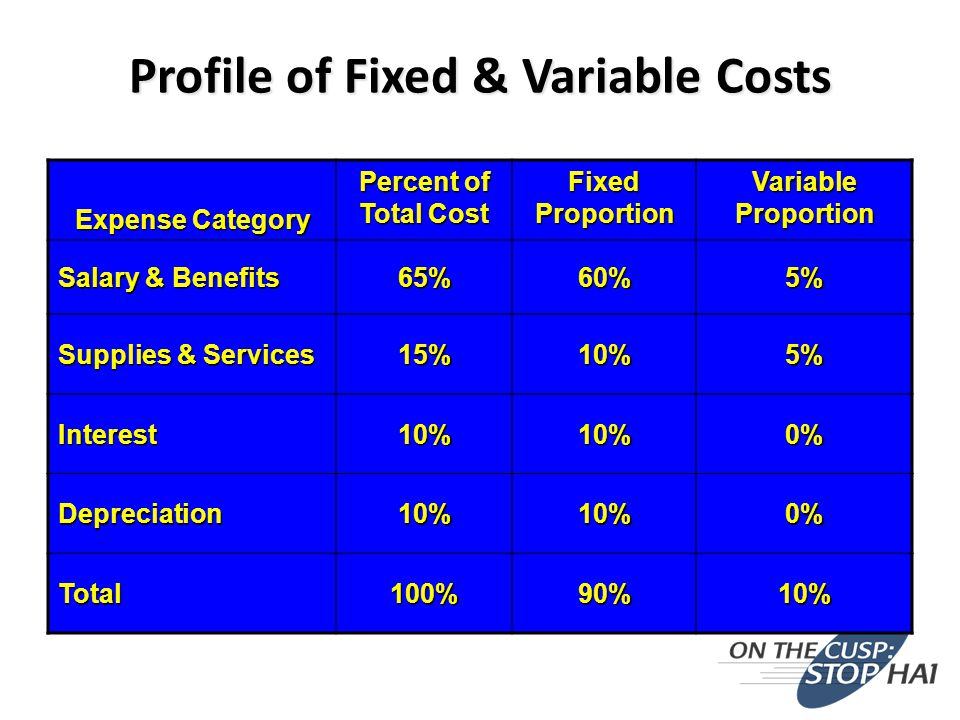 Profile of Fixed & Variable Costs Expense Category Percent of Total Cost Fixed Proportion Variable Proportion Salary & Benefits 65%60%5% Supplies & Services 15%10%5% Interest10%10%0% Depreciation10%10%0% Total100%90%10%