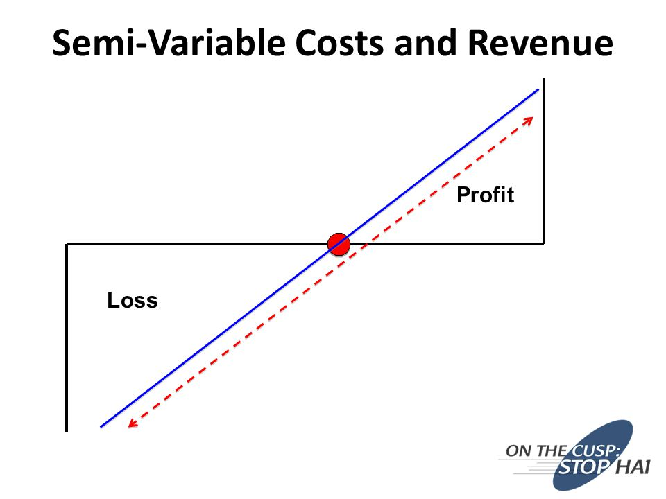 Semi-Variable Costs and Revenue Profit Loss