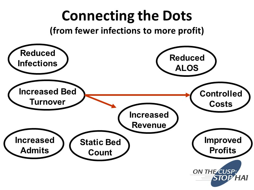 Improved Profits Controlled Costs Increased Revenue Increased Bed Turnover Reduced ALOS Reduced Infections Static Bed Count Increased Admits Connecting the Dots (from fewer infections to more profit)