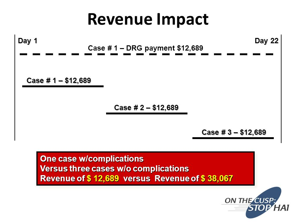 Revenue Impact Day 1 Day 22 Case # 1 – DRG payment $12,689 Case # 1 – $12,689 Case # 2 – $12,689 Case # 3 – $12,689 One case w/complications Versus three cases w/o complications Revenue of $ 12,689 versus Revenue of $ 38,067 One case w/complications Versus three cases w/o complications Revenue of $ 12,689 versus Revenue of $ 38,067