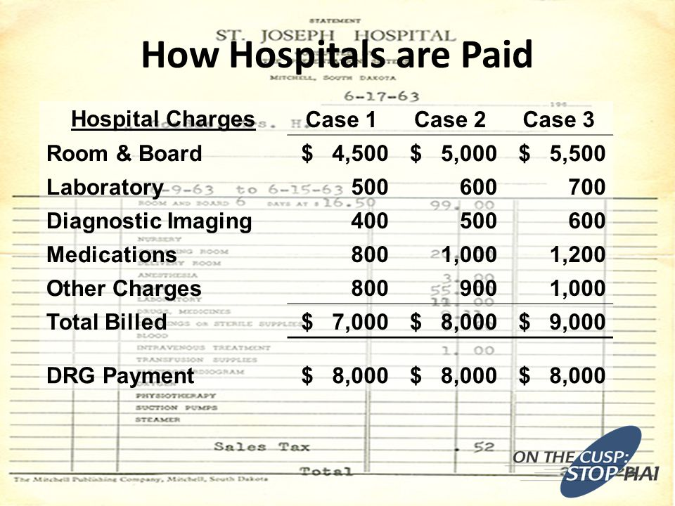 How Hospitals are Paid Hospital ChargesCase 1Case 2Case 3 Room & Board $ 4,500 $ 5,000 $ 5,500 Laboratory 500 600 700 Diagnostic Imaging 400 500 600 Medications 800 1,000 1,200 Other Charges 800 900 1,000 Total Billed $ 7,000 $ 8,000 $ 9,000 DRG Payment $ 8,000