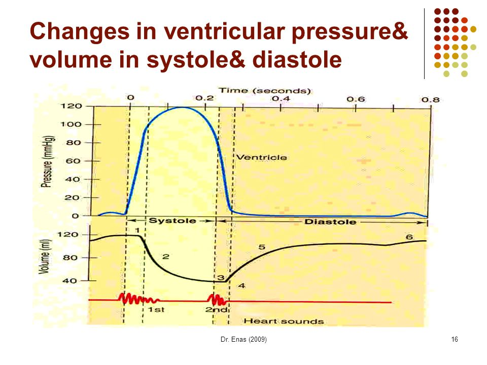 Dr. Enas (2009)16 Changes in ventricular pressure& volume in systole& diastole