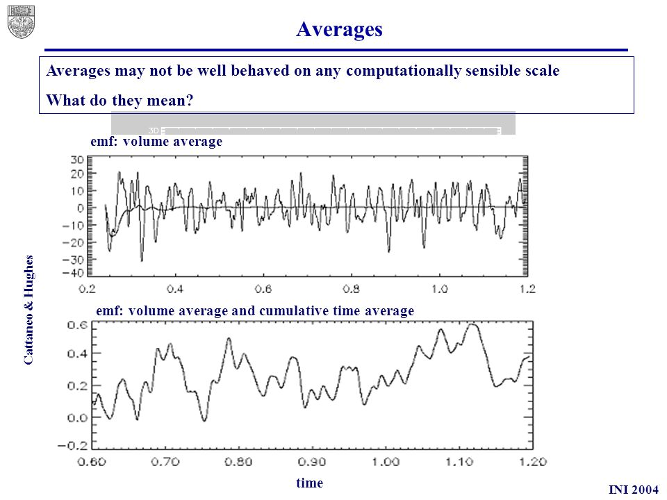 INI 2004 Averages emf: volume average emf: volume average and cumulative time average Averages may not be well behaved on any computationally sensible scale What do they mean.