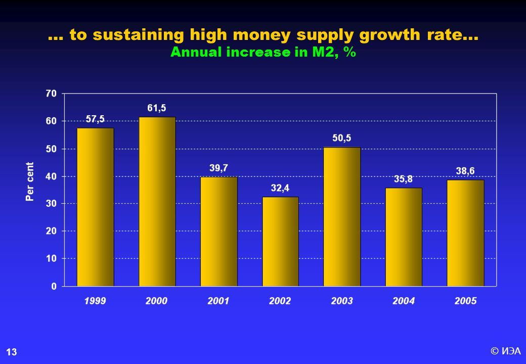© ИЭА13 … to sustaining high money supply growth rate... Annual increase in M2, %