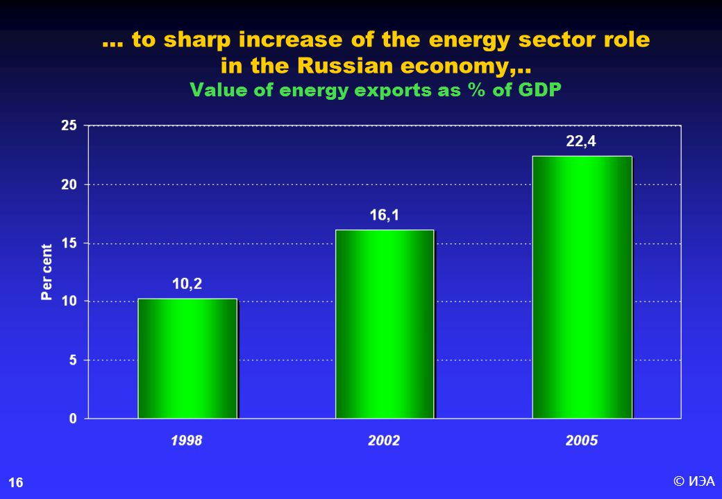 © ИЭА16 … to sharp increase of the energy sector role in the Russian economy,..