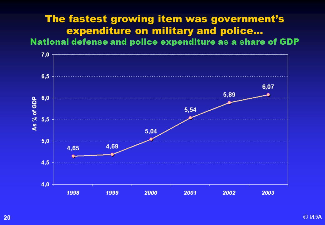 © ИЭА20 The fastest growing item was government's expenditure on military and police… National defense and police expenditure as a share of GDP