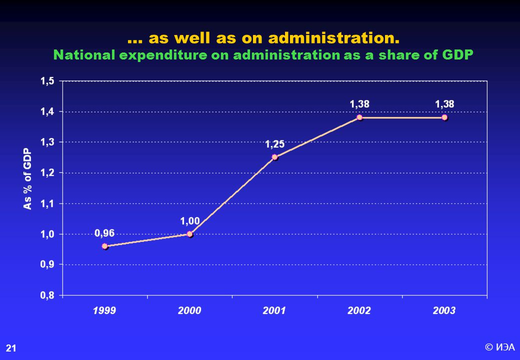 © ИЭА21 … as well as on administration. National expenditure on administration as a share of GDP