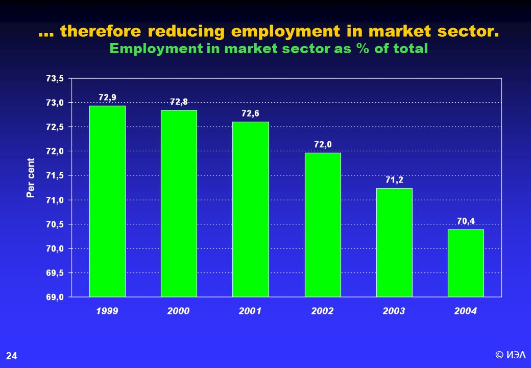 © ИЭА24 … therefore reducing employment in market sector. Employment in market sector as % of total