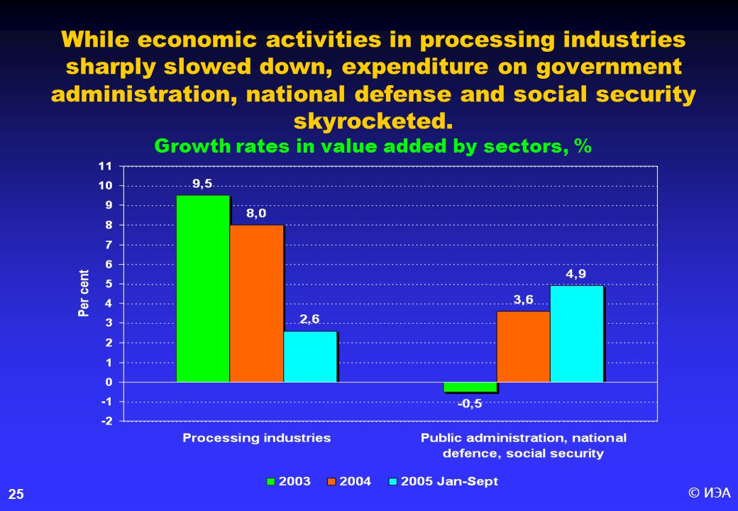© ИЭА25 While economic activities in processing industries sharply slowed down, expenditure on government administration, national defense and social security skyrocketed.