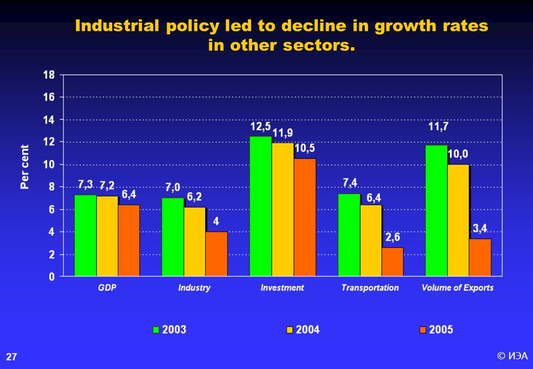 © ИЭА27 Industrial policy led to decline in growth rates in other sectors.