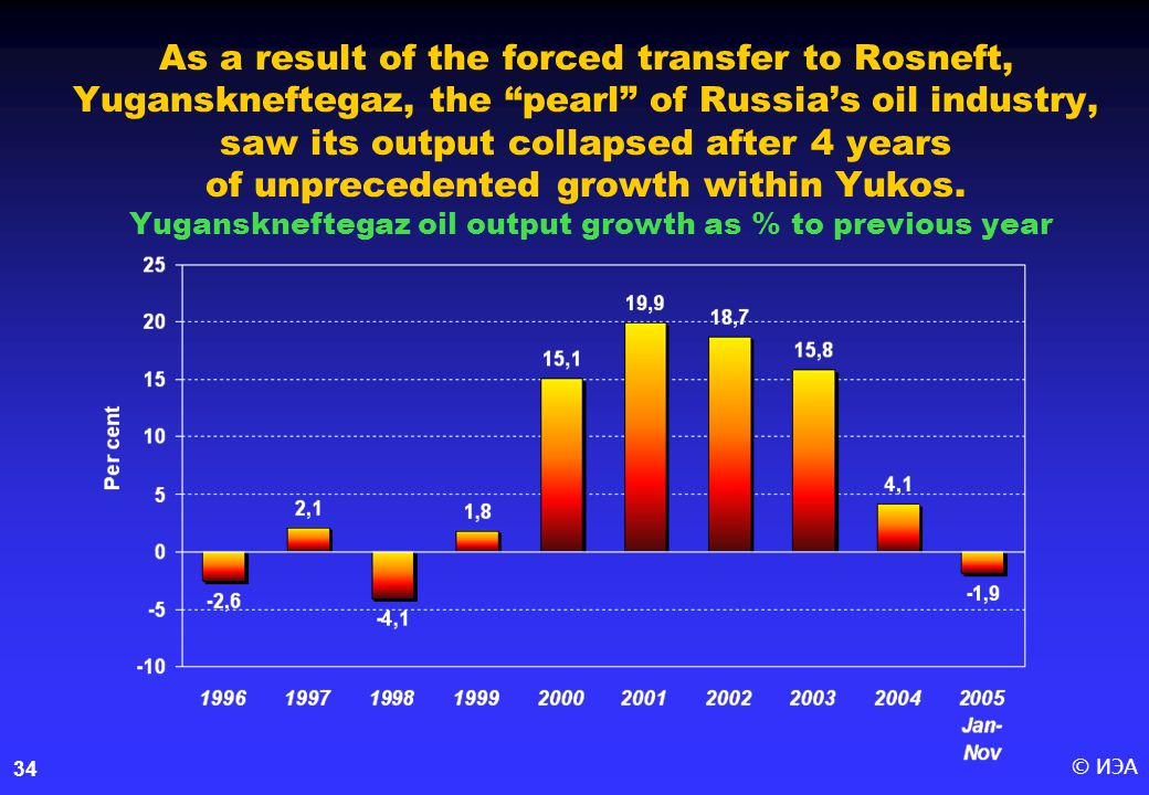 © ИЭА34 As a result of the forced transfer to Rosneft, Yuganskneftegaz, the pearl of Russia's oil industry, saw its output collapsed after 4 years of unprecedented growth within Yukos.