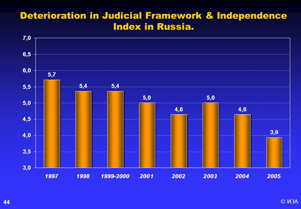 © ИЭА44 Deterioration in Judicial Framework & Independence Index in Russia.