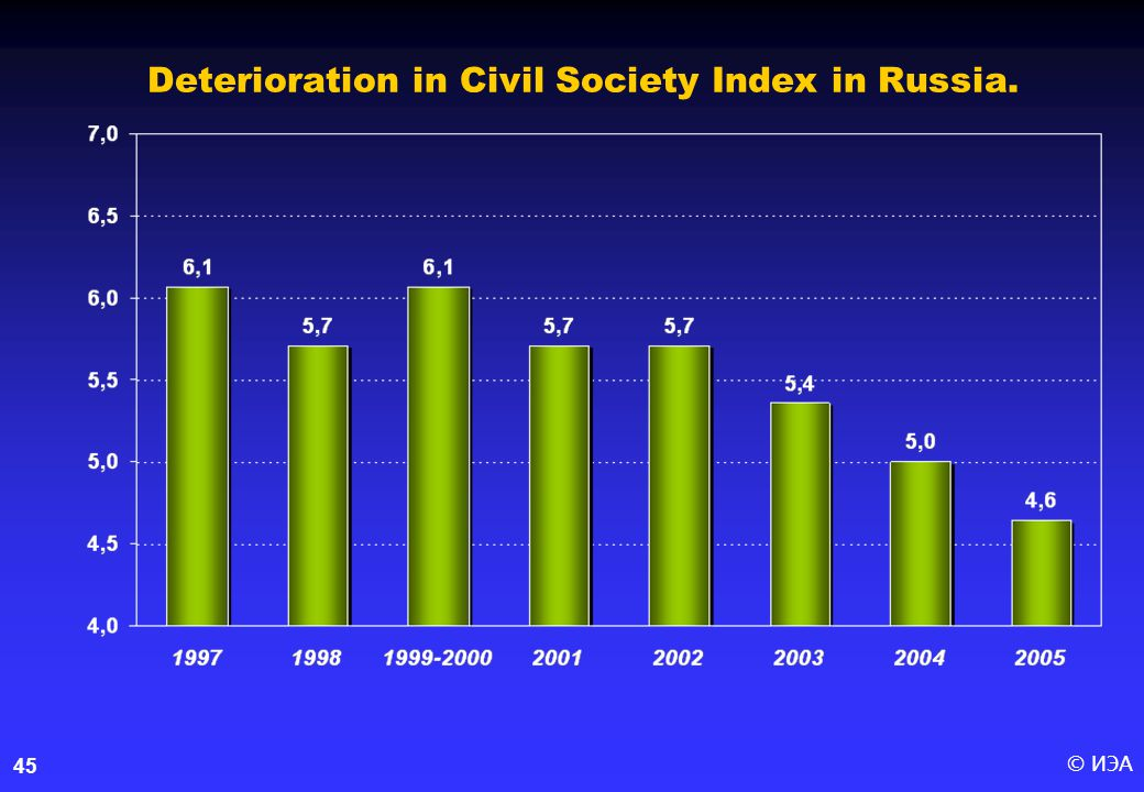 © ИЭА45 Deterioration in Civil Society Index in Russia.