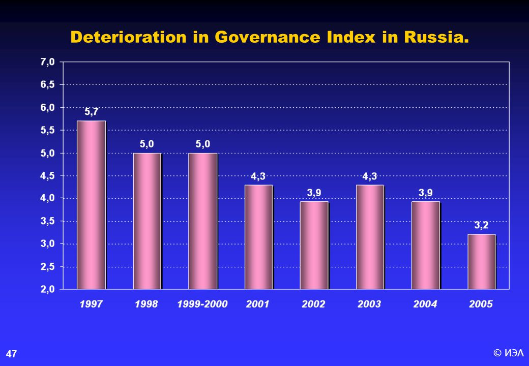 © ИЭА47 Deterioration in Governance Index in Russia.