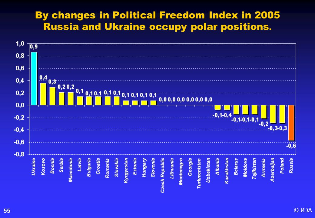 © ИЭА55 By changes in Political Freedom Index in 2005 Russia and Ukraine occupy polar positions.