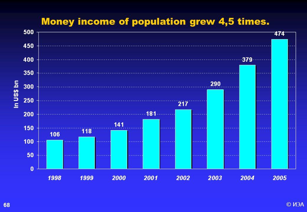 © ИЭА68 Money income of population grew 4,5 times.