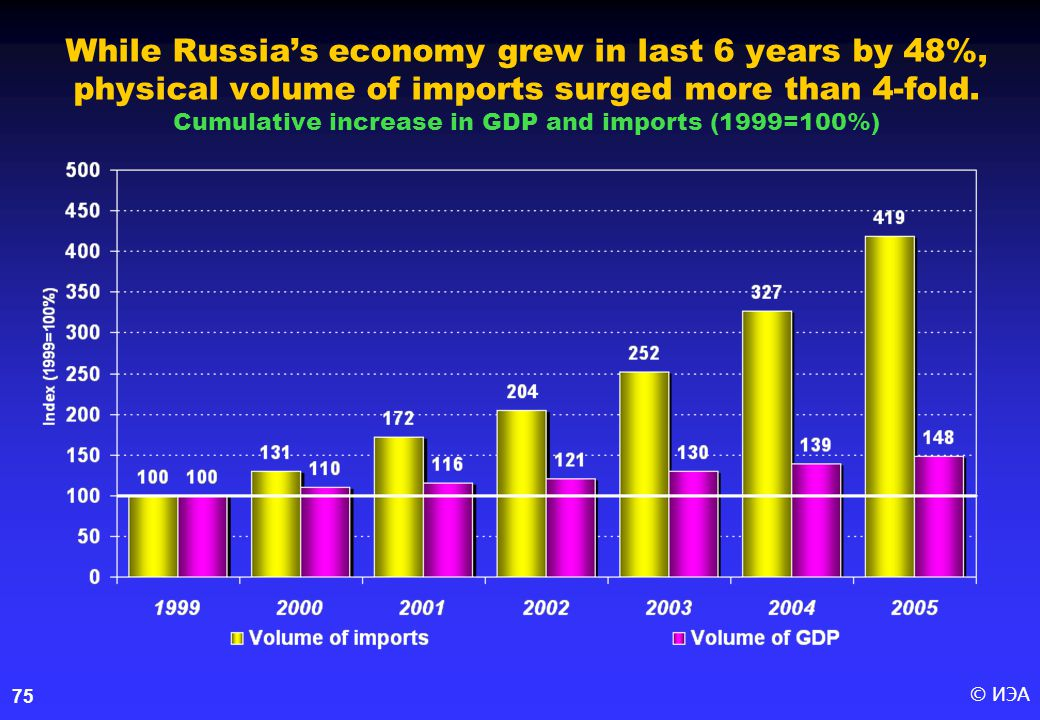 © ИЭА75 While Russia's economy grew in last 6 years by 48%, physical volume of imports surged more than 4-fold.