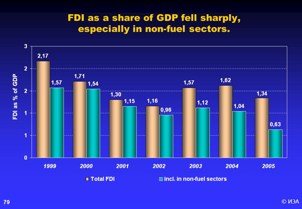 © ИЭА79 FDI as a share of GDP fell sharply, especially in non-fuel sectors.