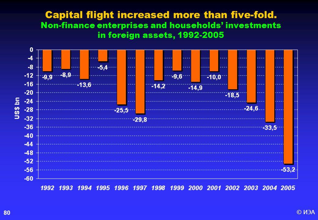 © ИЭА80 Capital flight increased more than five-fold.