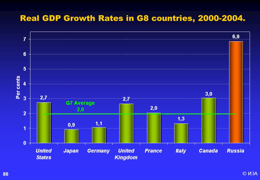 © ИЭА86 Real GDP Growth Rates in G8 countries, 2000-2004.