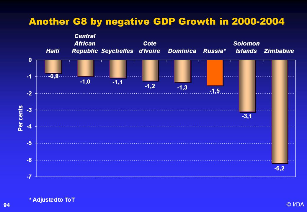 © ИЭА94 Another G8 by negative GDP Growth in 2000-2004 * Adjusted to ToT