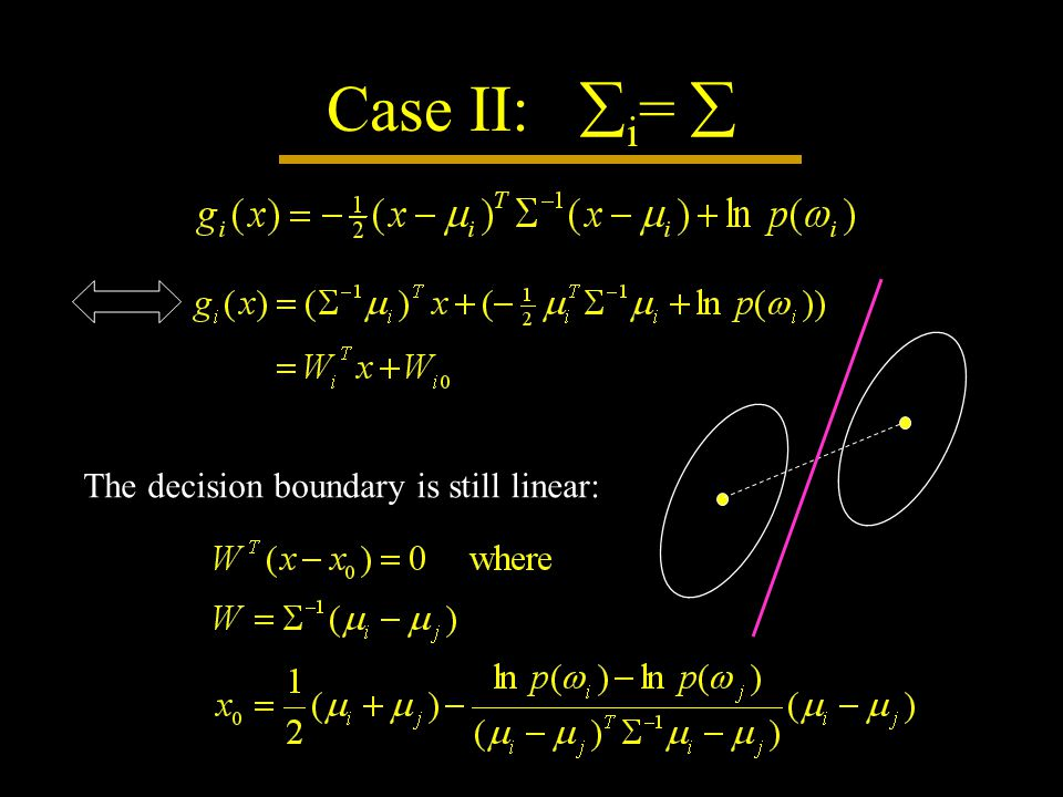 Case II:  i =  The decision boundary is still linear:
