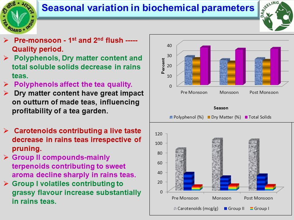 Seasonal variation in biochemical parameters Seasonal variation in biochemical parameters  Pre-monsoon - 1 st and 2 nd flush ----- Quality period.