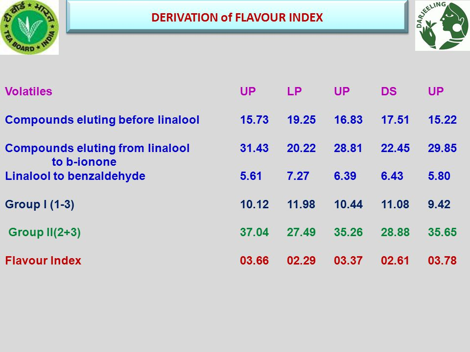 DERIVATION of FLAVOUR INDEX VolatilesUPLPUPDSUP Compounds eluting before linalool 15.7319.2516.8317.5115.22 Compounds eluting from linalool31.4320.2228.8122.4529.85 to b-ionone Linalool to benzaldehyde5.617.276.396.435.80 Group I (1-3)10.1211.9810.4411.089.42 Group II(2+3)37.0427.4935.2628.8835.65 Flavour Index03.6602.2903.3702.6103.78