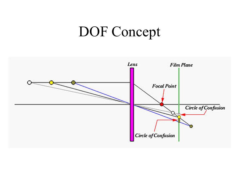 DOF Concept