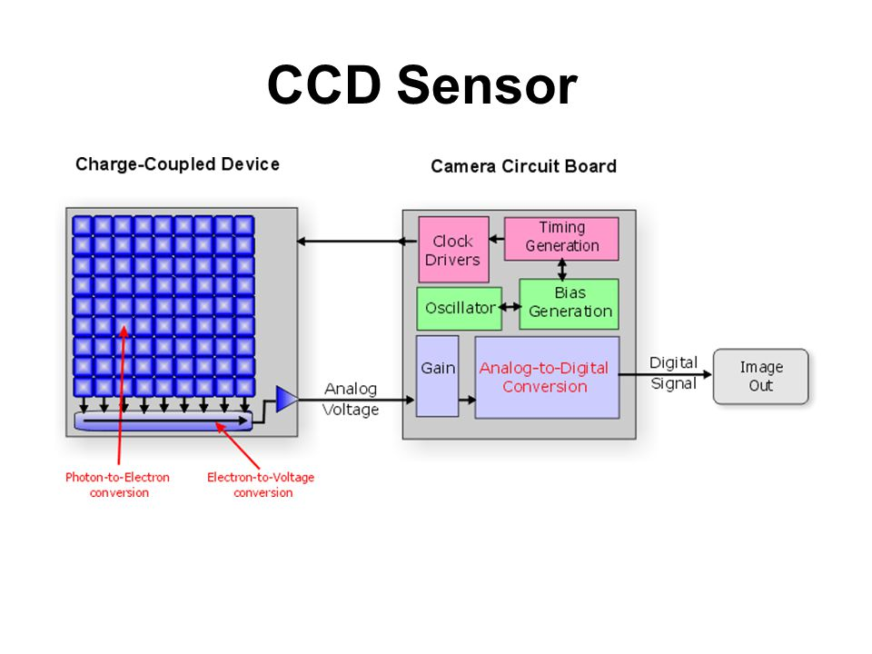 CCD Sensor