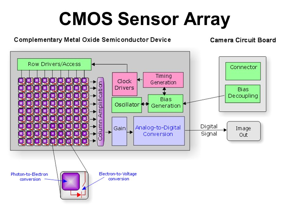 CMOS Sensor Array
