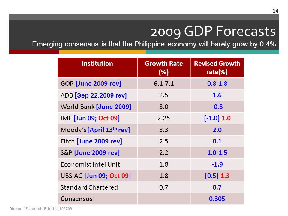 2009 GDP Forecasts Emerging consensus is that the Philippine economy will barely grow by 0.4% InstitutionGrowth Rate (%) Revised Growth rate(%) GOP [June 2009 rev]6.1-7.10.8-1.8 ADB [ Sep 22,2009 rev] 2.51.6 World Bank [June 2009] 3.0-0.5 IMF [Jun 09; Oct 09]2.25[-1.0] 1.0 Moody's [April 13 th rev]3.32.0 Fitch [June 2009 rev]2.50.1 S&P [June 2009 rev]2.21.0-1.5 Economist Intel Unit1.8-1.9 UBS AG [Jun 09; Oct 09]1.8[0.5] 1.3 Standard Chartered0.7 Consensus0.305 Diokno I Economic Briefing 102709 14