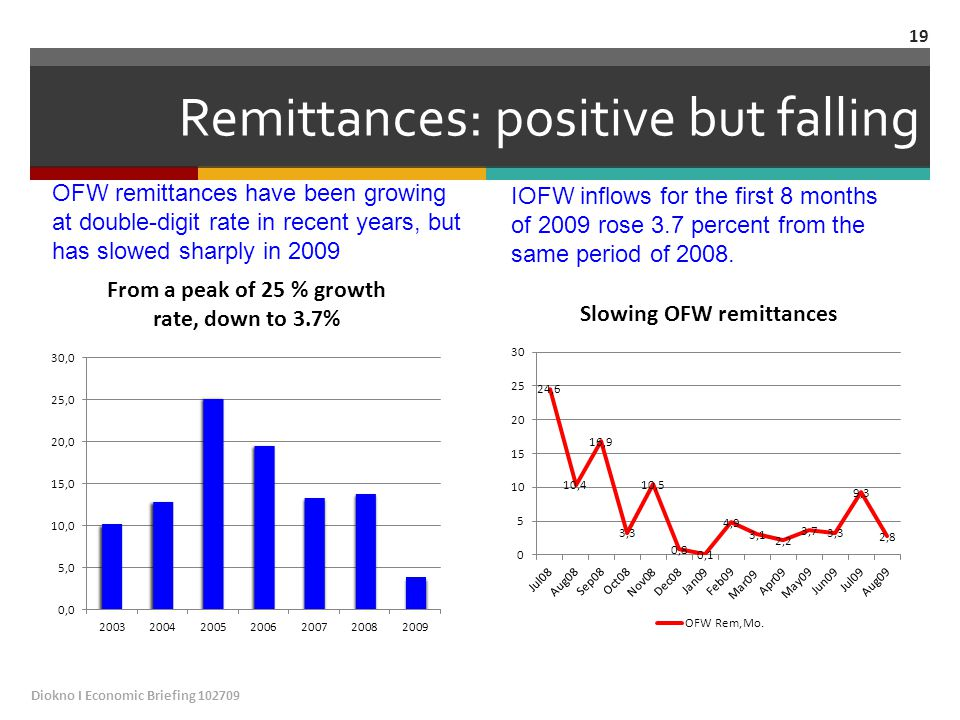 Remittances: positive but falling OFW remittances have been growing at double-digit rate in recent years, but has slowed sharply in 2009 IOFW inflows for the first 8 months of 2009 rose 3.7 percent from the same period of 2008.