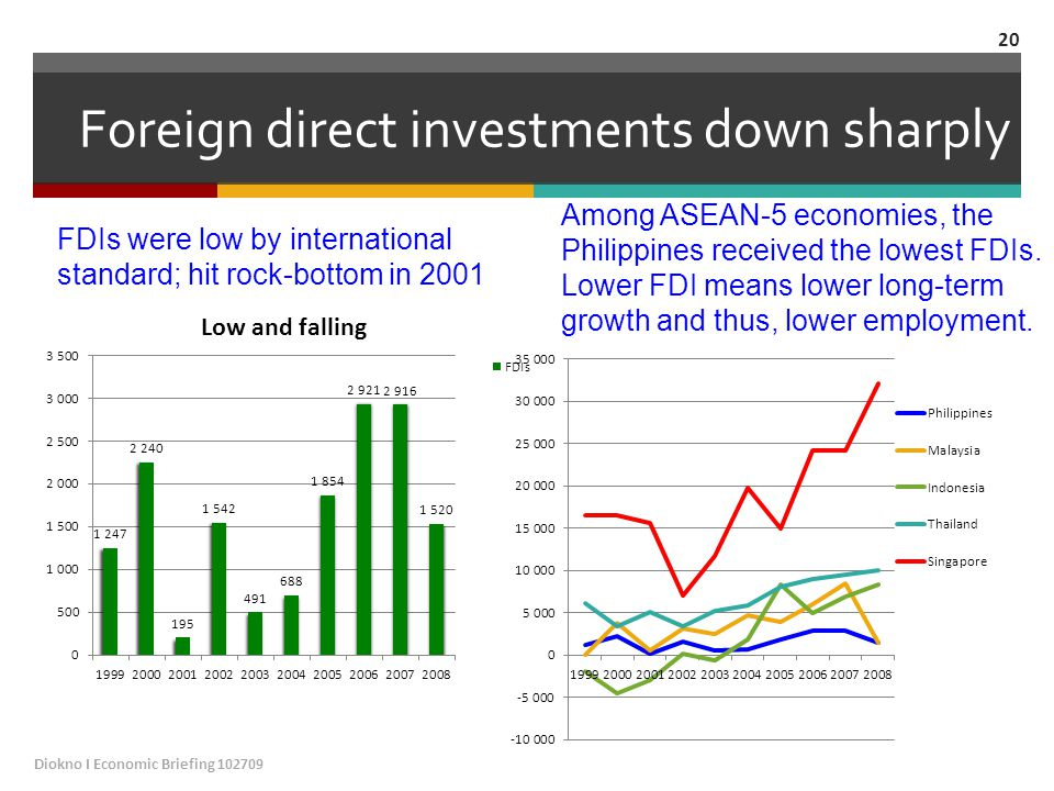 Foreign direct investments down sharply FDIs were low by international standard; hit rock-bottom in 2001 Among ASEAN-5 economies, the Philippines received the lowest FDIs.