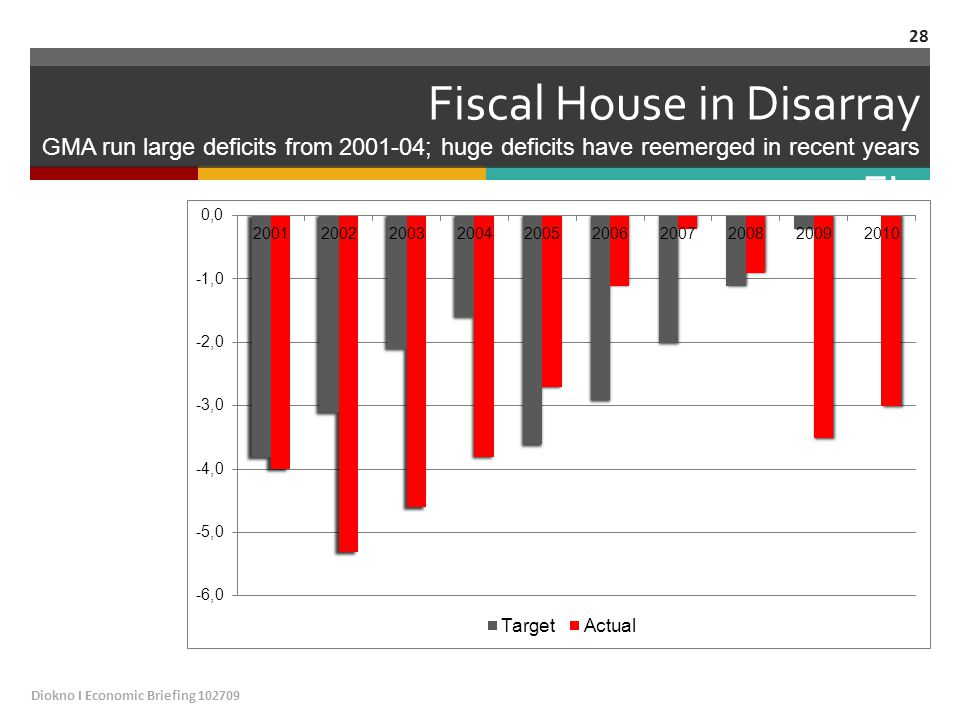 Fiscal House in Disarray GMA run large deficits from 2001-04; huge deficits have reemerged in recent years Fis Diokno I Economic Briefing 102709 28