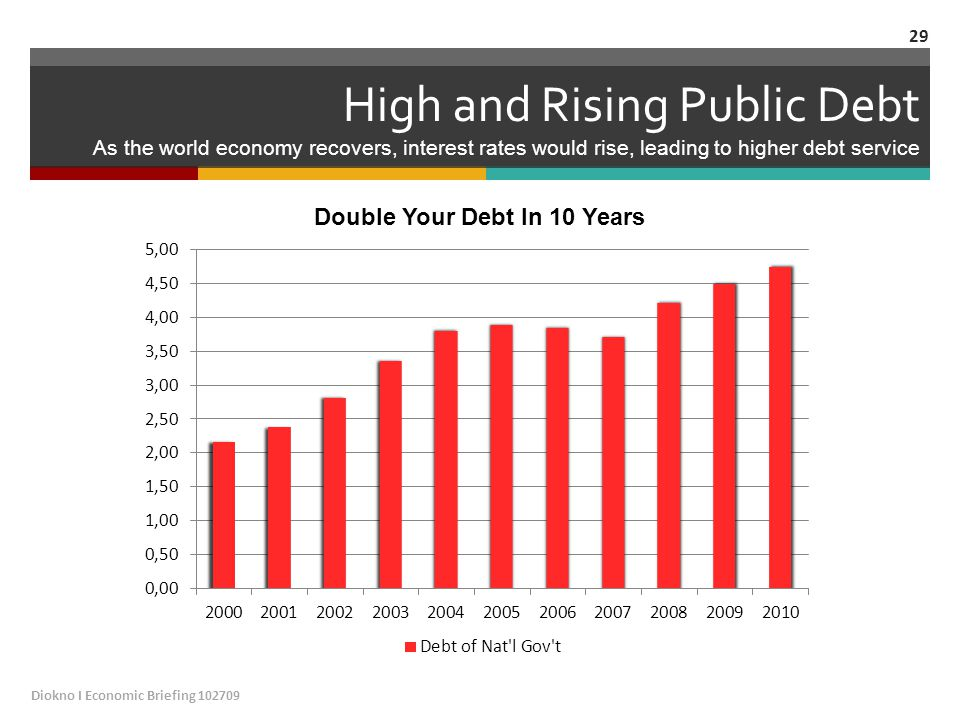 High and Rising Public Debt As the world economy recovers, interest rates would rise, leading to higher debt service Diokno I Economic Briefing 102709 29
