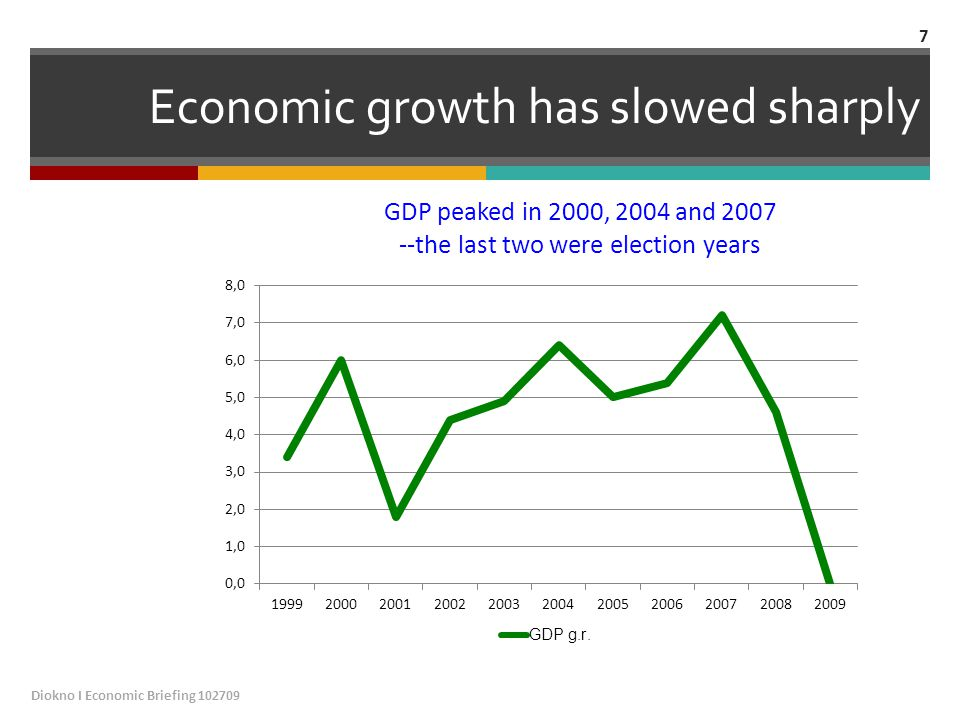 Economic growth has slowed sharply Diokno I Economic Briefing 102709 7