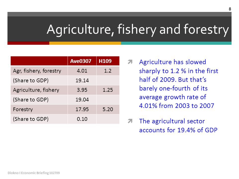 Agriculture, fishery and forestry Ave0307H109 Agr, fishery, forestry4.011.2 (Share to GDP)19.14 Agriculture, fishery3.951.25 (Share to GDP)19.04 Forestry17.955.20 (Share to GDP)0.10  Agriculture has slowed sharply to 1.2 % in the first half of 2009.