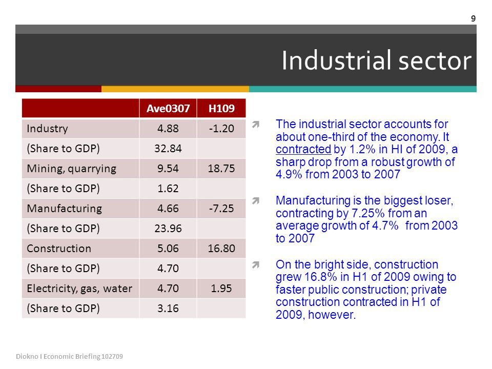 Industrial sector Ave0307H109 Industry4.88-1.20 (Share to GDP)32.84 Mining, quarrying9.5418.75 (Share to GDP)1.62 Manufacturing4.66-7.25 (Share to GDP)23.96 Construction5.0616.80 (Share to GDP)4.70 Electricity, gas, water4.701.95 (Share to GDP)3.16  The industrial sector accounts for about one-third of the economy.