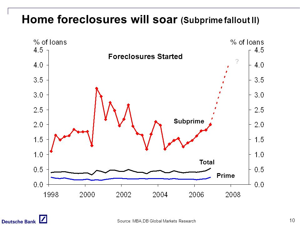 10 Home foreclosures will soar (Subprime fallout II) Source: MBA,DB Global Markets Research Subprime .