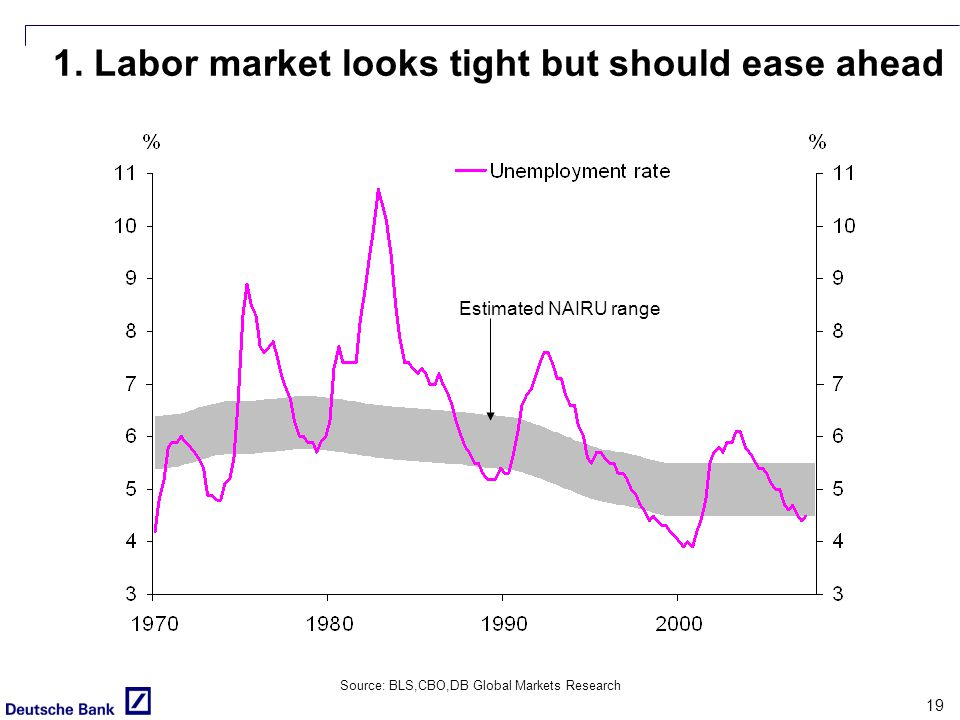 19 Source: BLS,CBO,DB Global Markets Research 1.