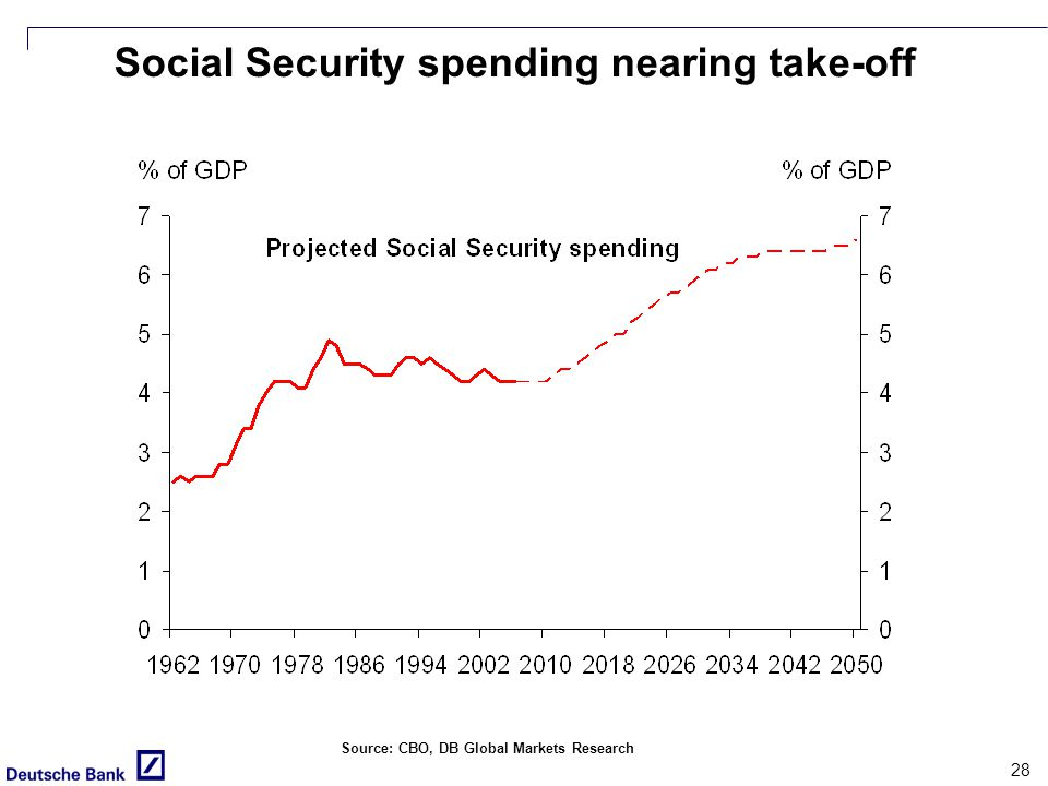 28 Social Security spending nearing take-off Source: CBO, DB Global Markets Research