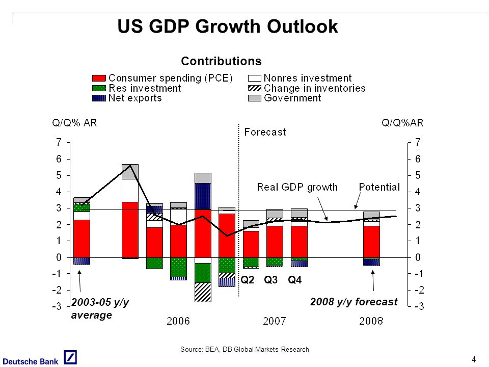 4 US GDP Growth Outlook Source: BEA, DB Global Markets Research 2008 y/y forecast 2003-05 y/y average Q2 Q3 Q4 Contributions