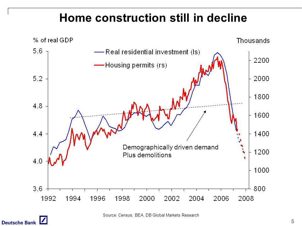 5 Source: Census, BEA, DB Global Markets Research Home construction still in decline Demographically driven demand Plus demolitions