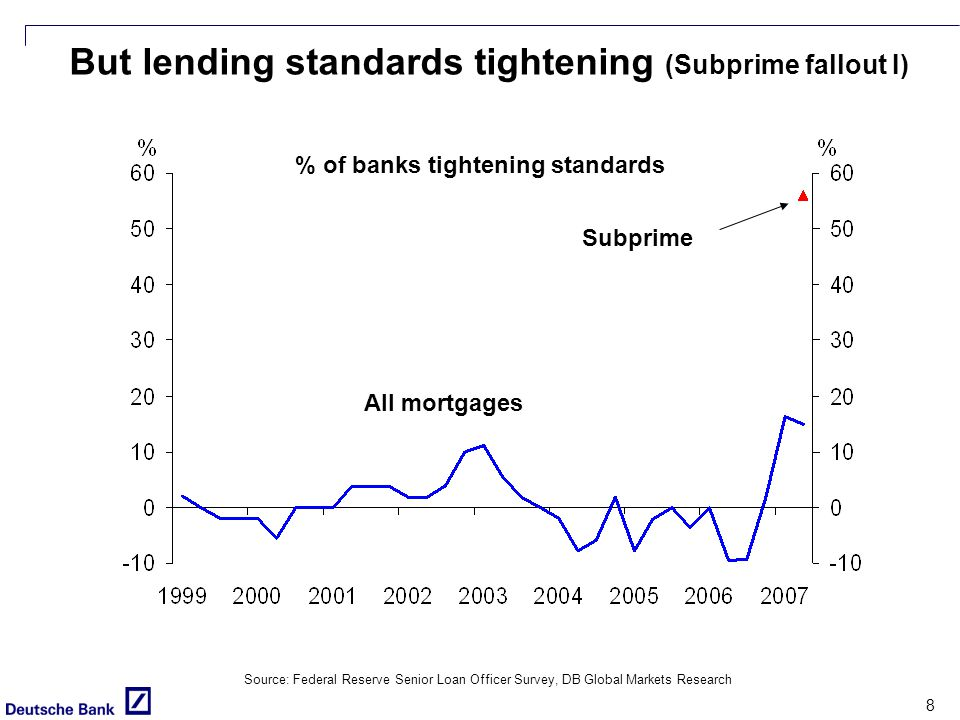 8 But lending standards tightening (Subprime fallout I) % of banks tightening standards Source: Federal Reserve Senior Loan Officer Survey, DB Global Markets Research All mortgages Subprime