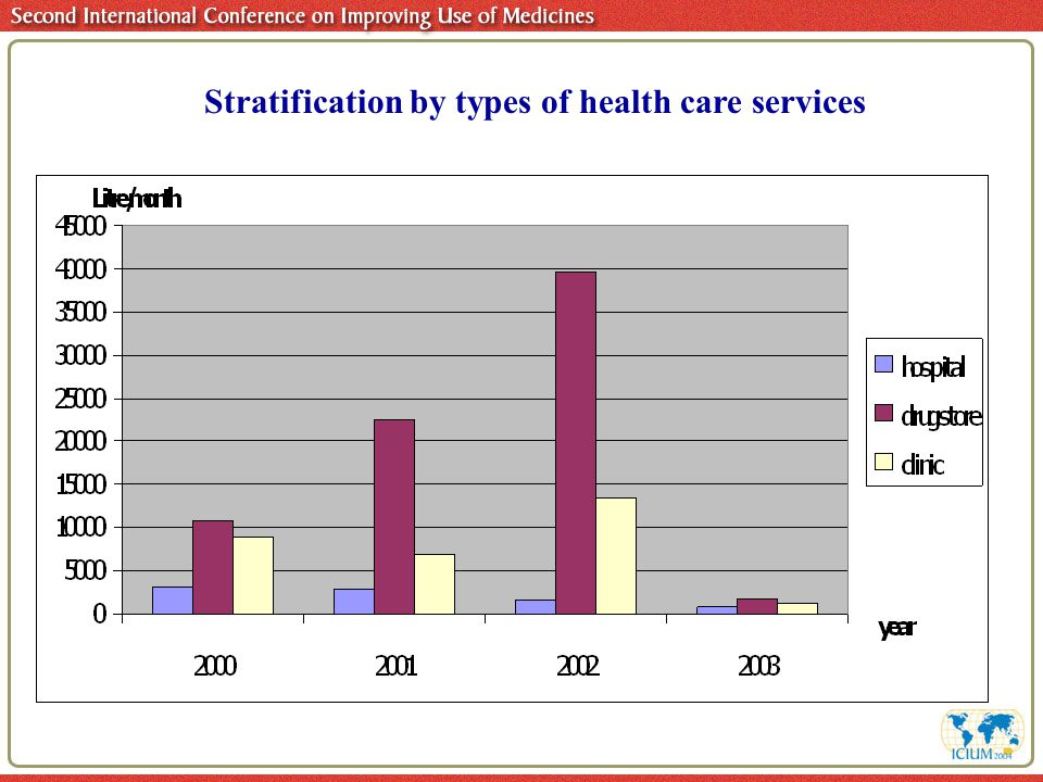 Stratification by types of health care services